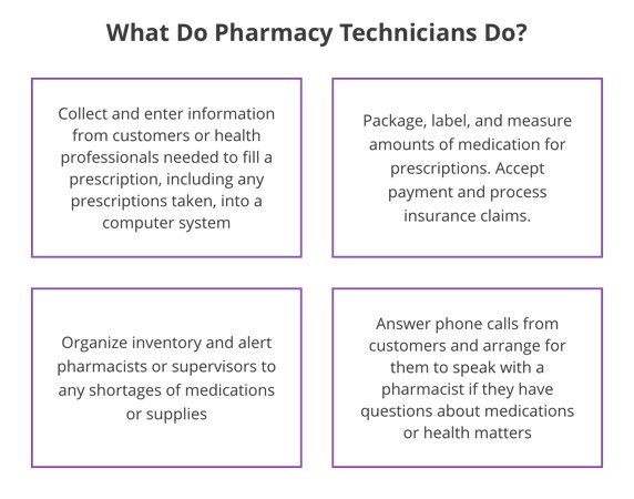 How Much Are Pharmacy Technician Paid?