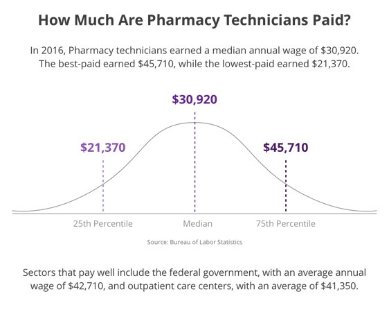 How much are Pharmacy Technicians Paid?