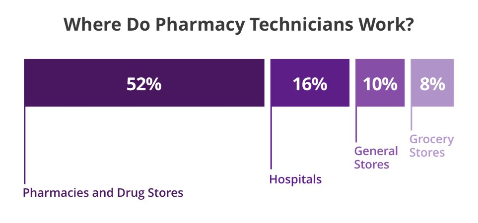 Where Do Pharmacy Technicians Work?