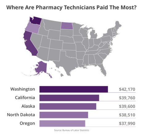 Where are Pharmacy Technicians Paid the Most?
